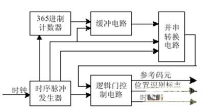 可编程芯片内部电路框图