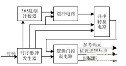 芯片内部电路由365进制计数器,缓冲电路,并串转换电路,时序脉冲发生器